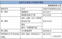 通威、爱旭抢占市场 茂迪停产只是开始 老牌电池厂逐步退出