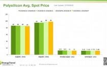 8月27日光伏产业链价格报告
