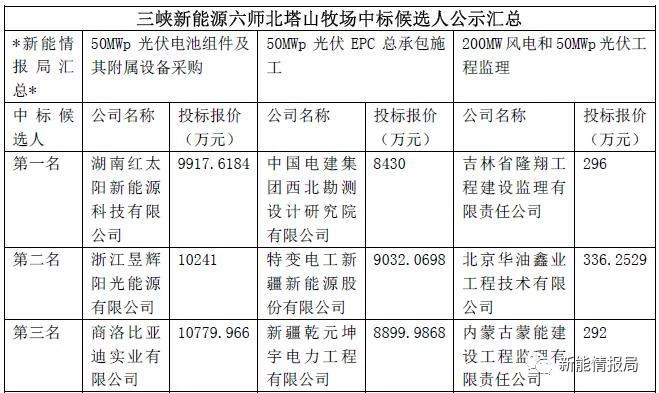 组件最低报价1.98元!三峡新能源50MW组件、EPC、监理中标候选人公示