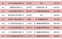 晶科、晶龙、天合、特变、正泰、隆基、通威等光伏企业入围2018中国民营企业500强