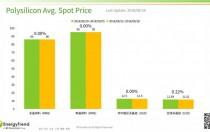 光伏产业供应链价格报告(9月3日)