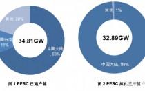 中国主要企业PERC产能及成本