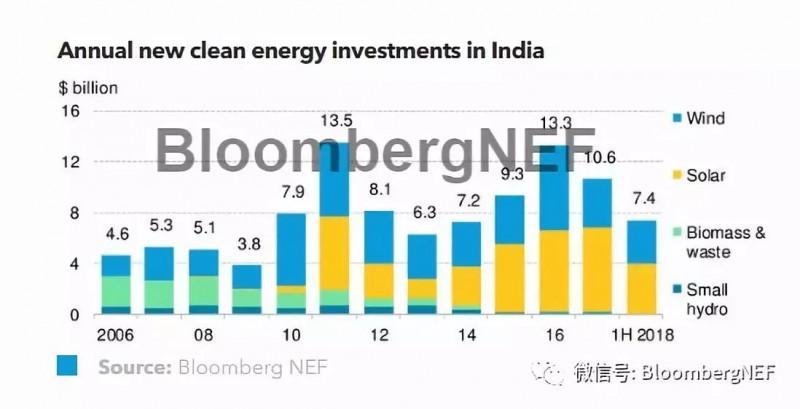 2018年下半年印度市场展望:繁荣的竞价招标