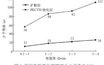 掺镓硅片电阻率对太阳电池性能的研究