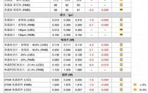 【光伏价格趋势】欧洲组件价格迅速走低