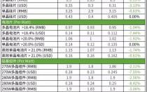 硅片、电池片与组件价格全线下跌