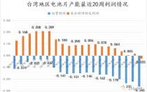 至暗时刻:台湾电池产能迎来亏现金时代