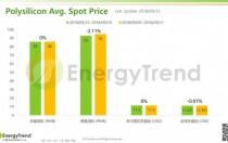 光伏产业供应链价格报告(9月17日)