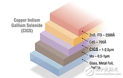 CIGS薄膜太阳能电池及其制备方法