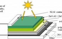CIGS-CIGS薄膜太阳能电池简介及CIGS薄膜电池制备技术方法