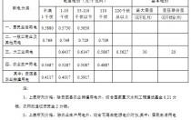 华中区域光伏平价上网电价分析