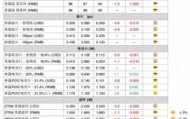 【光伏价格趋势】欧洲及国内需求带动国内单晶产品增温
