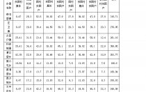 河北怀安县印发2018年光伏扶贫项目收益分配管理办法