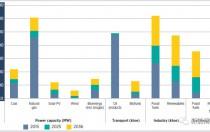 不容忽视的泰国光伏市场:2036年光伏装机量有望达17GW