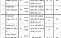 又一浙江国企跨界进入光伏领域 集采140MWp!