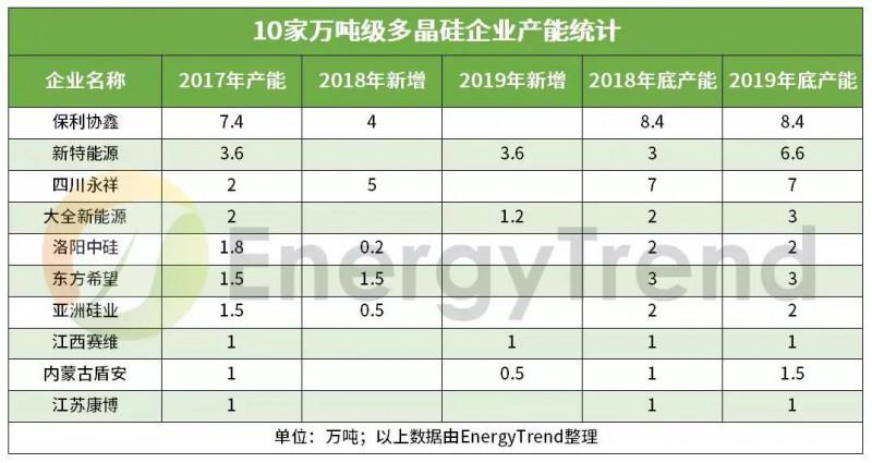 2019年多晶硅产能达47万吨,2018~2020年合计新增31.4万吨