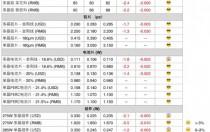 本周光伏供应链价格(9月27日)