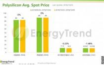 光伏产业供应链价格报告(10月8日)