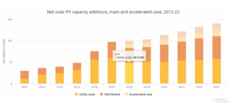 IEA:2018全球太阳能新增装机83GW 未来五年将新增575GW