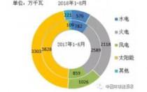 1~8月全国新增装机情况及各省比较