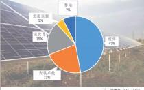 双面光伏组件:降低发电成本的新兴升级技术