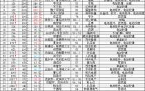 2018胡润百富榜:光伏圈44人名单(表)