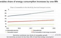 2023年中国将占全球光伏装机40% 分布式将由工商业项目主导