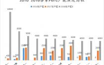 2019年Perc产能将破100GW Perc电池价格走势分析
