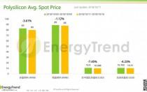 光伏产业供应链价格报告(10月15日)