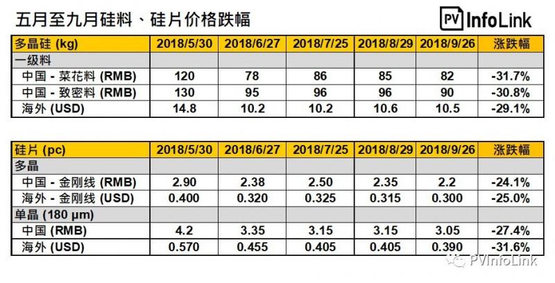 531光伏新政的影响 全供应链价格急遽下滑
