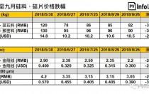 硅料、硅片降本趋势一致 低电价区域产能成长60%
