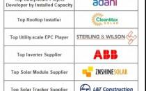 黑马市场印度2018年上半年组件、逆变器、跟踪支架、开发商、EPC龙头企业一览!