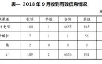 9月12398河南能源监管热线投诉举报处理情况