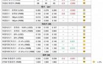 【周价格评析】硅料缓跌 整体供应链价格续降