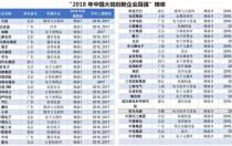 官宣!阳光电源蝉联中国大陆创新企业百强