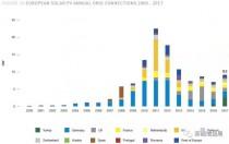 欧洲光伏市场回顾及2018-2022年展望