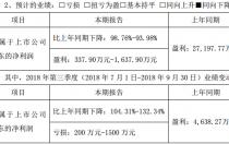 珈伟股份前三季度预计盈利337.90-1637.90万元