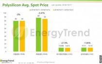 光伏产业供应链价格报告(10月22日)