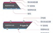 双面+半片 PERC性价比进阶捷径