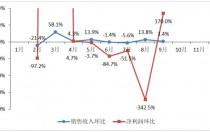 行业协会公布9月运营状况:销售盈利双回暖