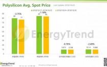 光伏产业供应链价格报告(10月29日)