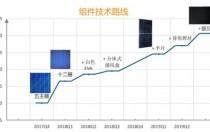 20企光伏技术路线:2018上半年研发投入42.22个亿!PERC、半片/双面、叠瓦技术或成组件主流方向!