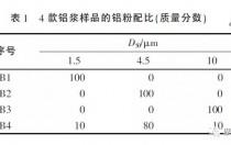 不同烧结工艺下 PERC铝浆对电池片电性能影响有啥不同?