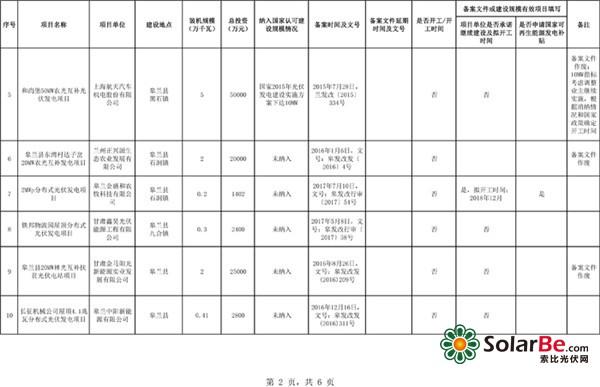 """甘肃""""十二五""""以来光伏发电项目信息公示"""