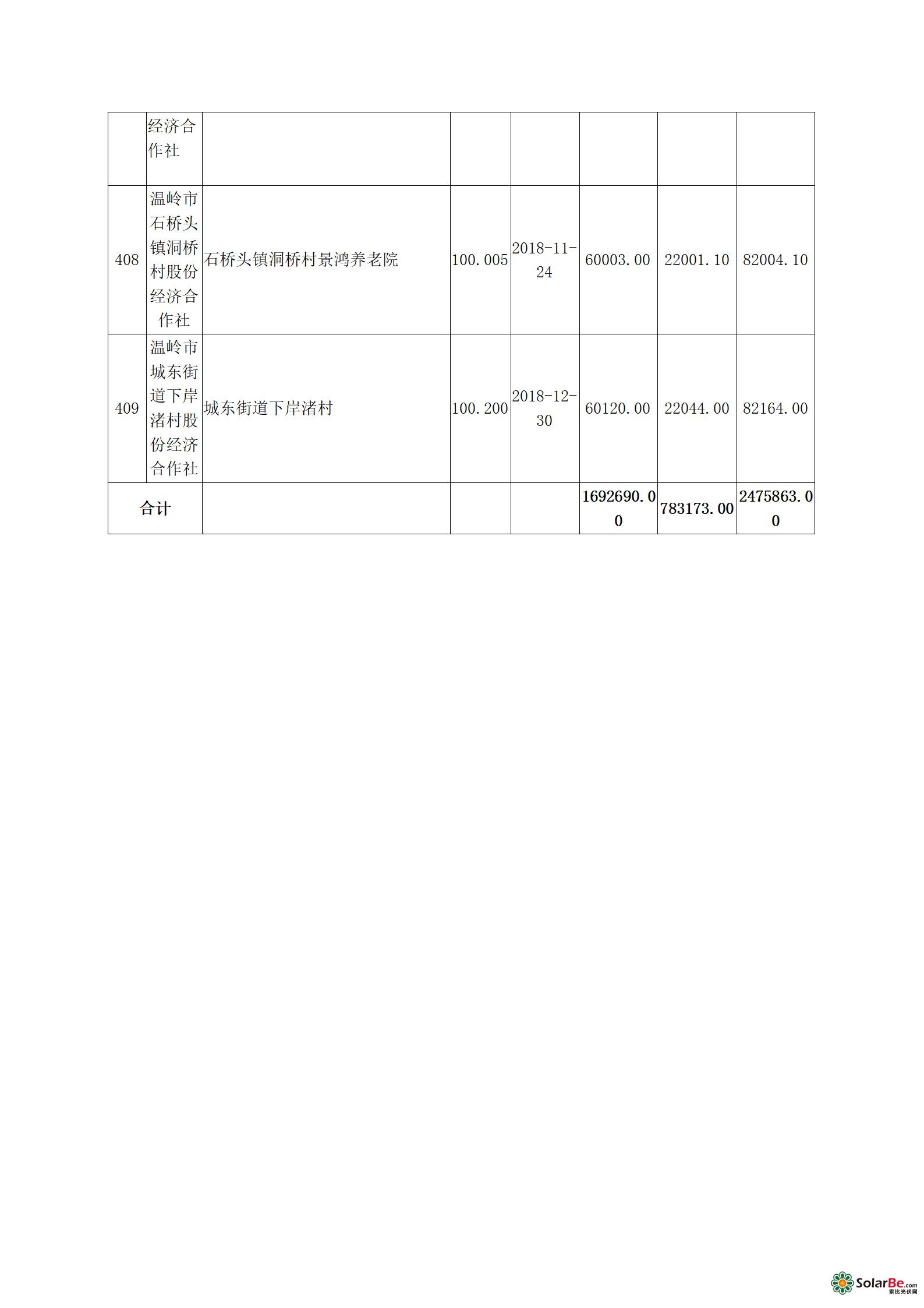 关于家庭及村集体屋顶分布式光伏补助名单(第一批)+公示_20.png