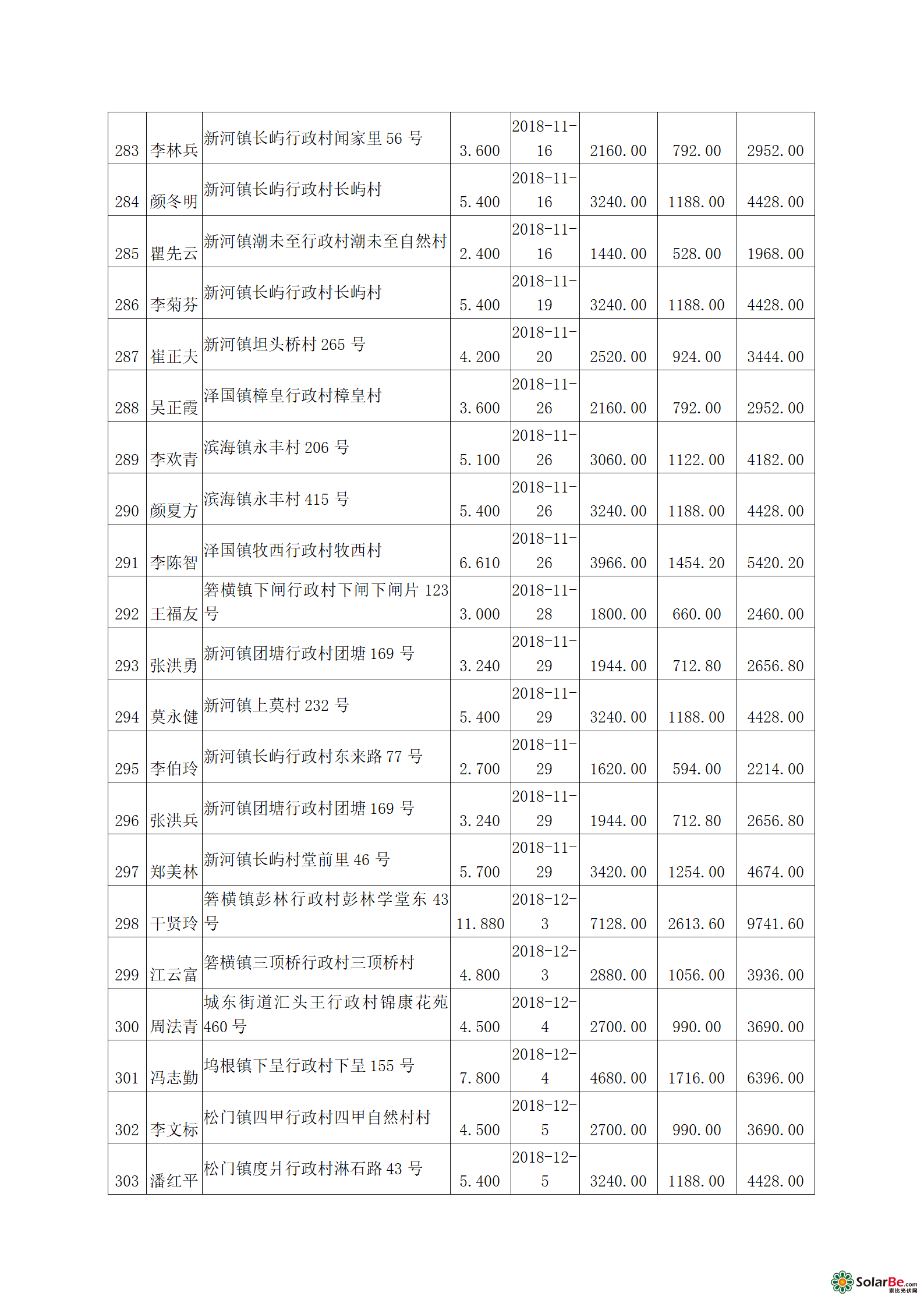 关于家庭及村集体屋顶分布式光伏补助名单(第一批)+公示_14.png