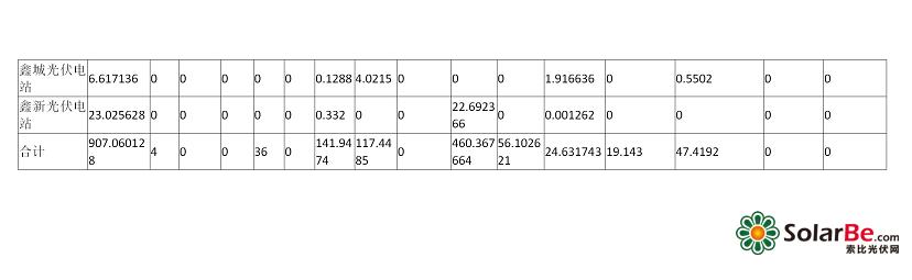 山西电网光伏电站并网运行考核统计表_11.png