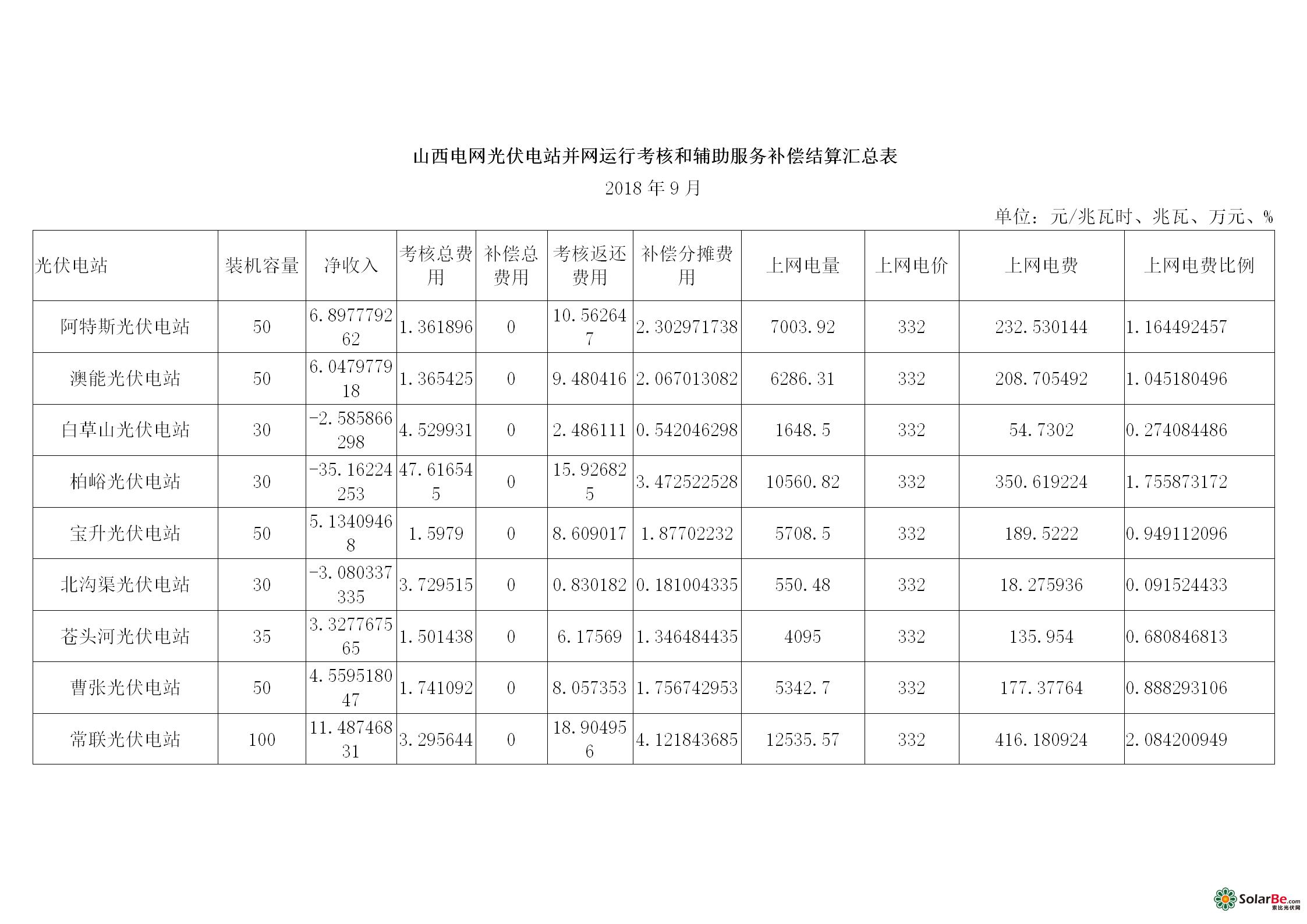 山西电网光伏电站并网运行考核和辅助服务补偿结算汇总表_01.png