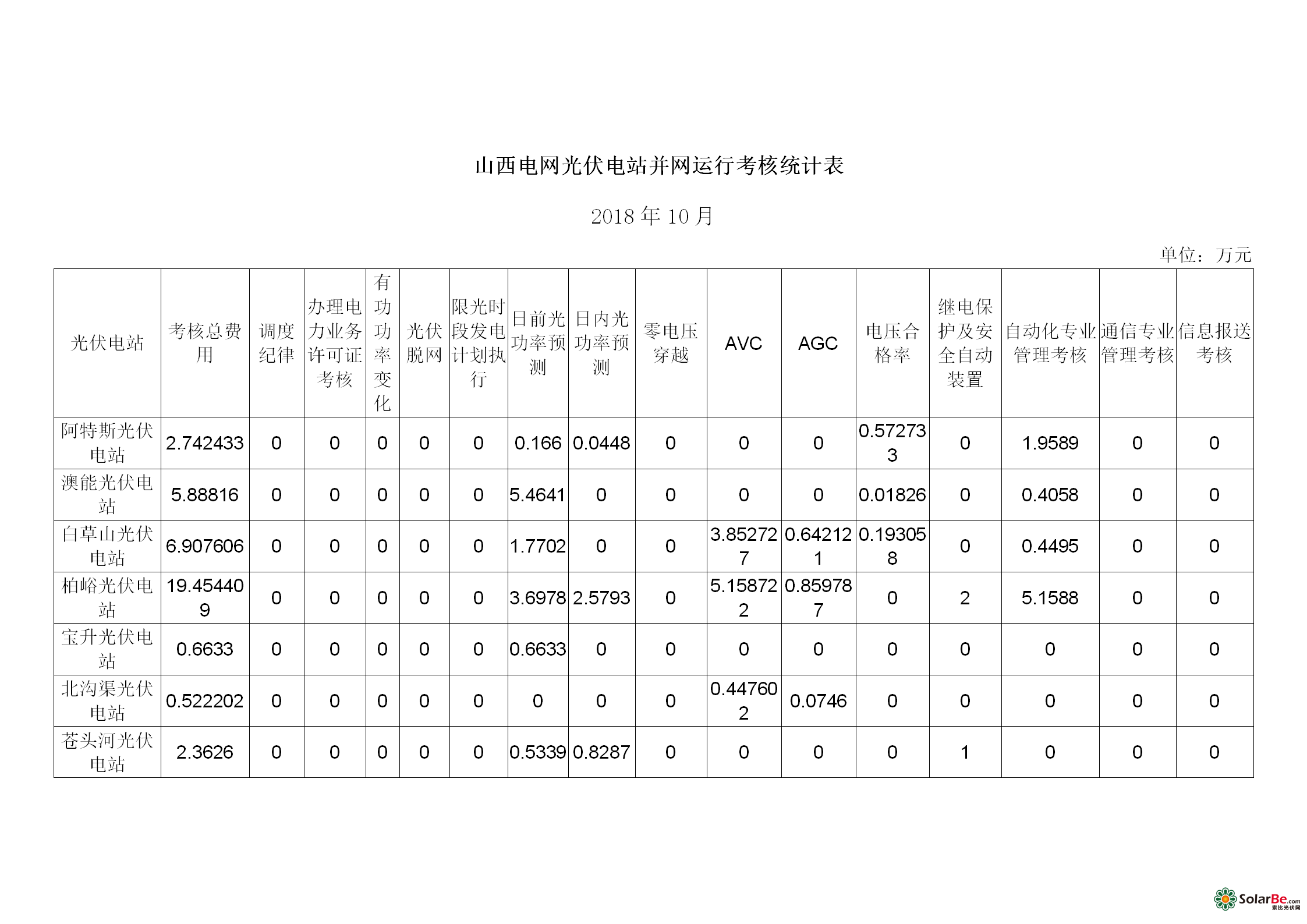 山西电网光伏电站并网运行考核和辅助服务补偿结算汇总表_07.png