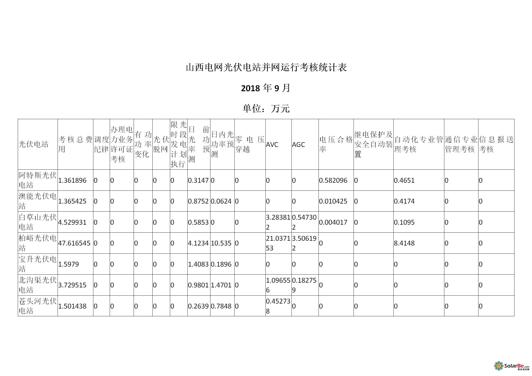 山西电网光伏电站并网运行考核统计表_01.png